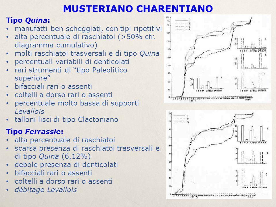 Tipo Quina: manufatti ben scheggiati, con tipi ripetitivi alta percentuale di raschiatoi (>50% cfr. diagramma cumulativo) molti raschiatoi trasversali