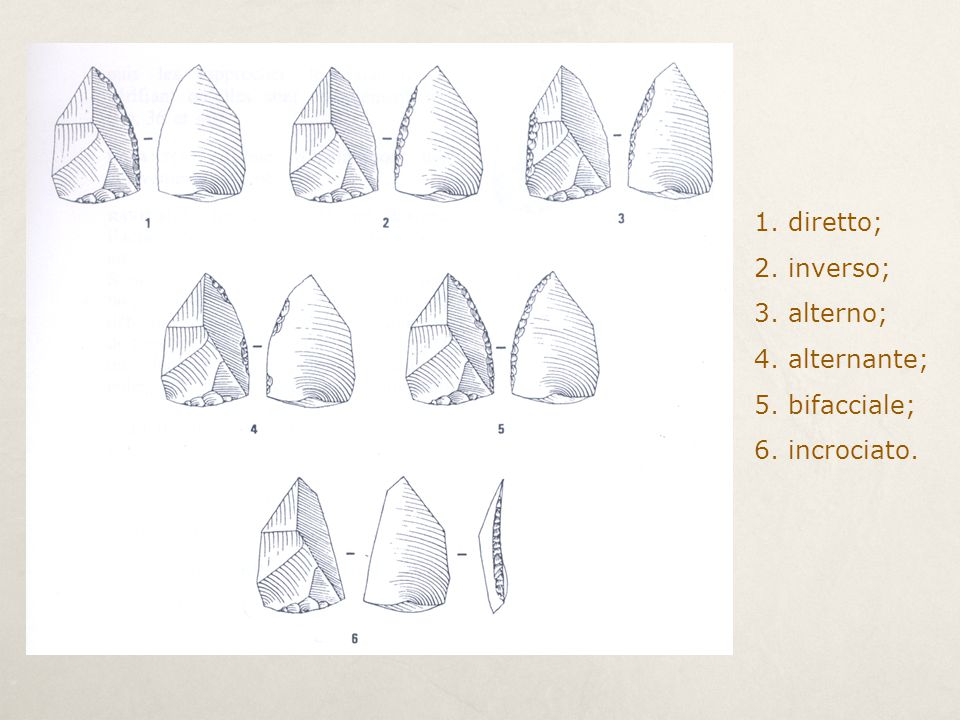 1. diretto; 2. inverso; 3. alterno; 4. alternante; 5. bifacciale; 6. incrociato.