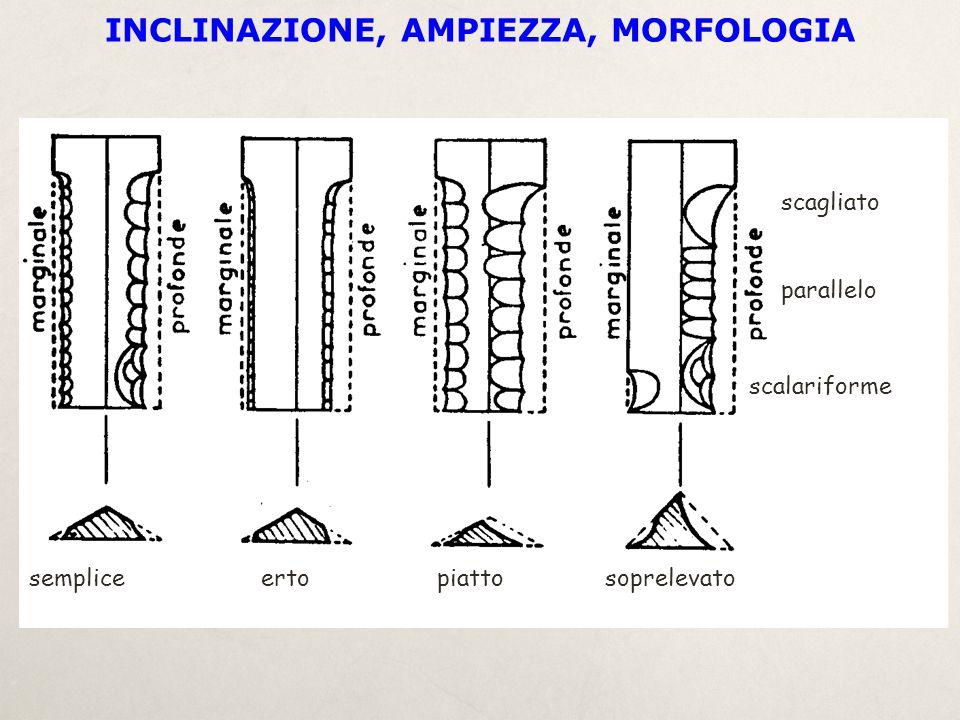 sempliceertopiattosoprelevato scagliato scalariforme parallelo INCLINAZIONE, AMPIEZZA, MORFOLOGIA