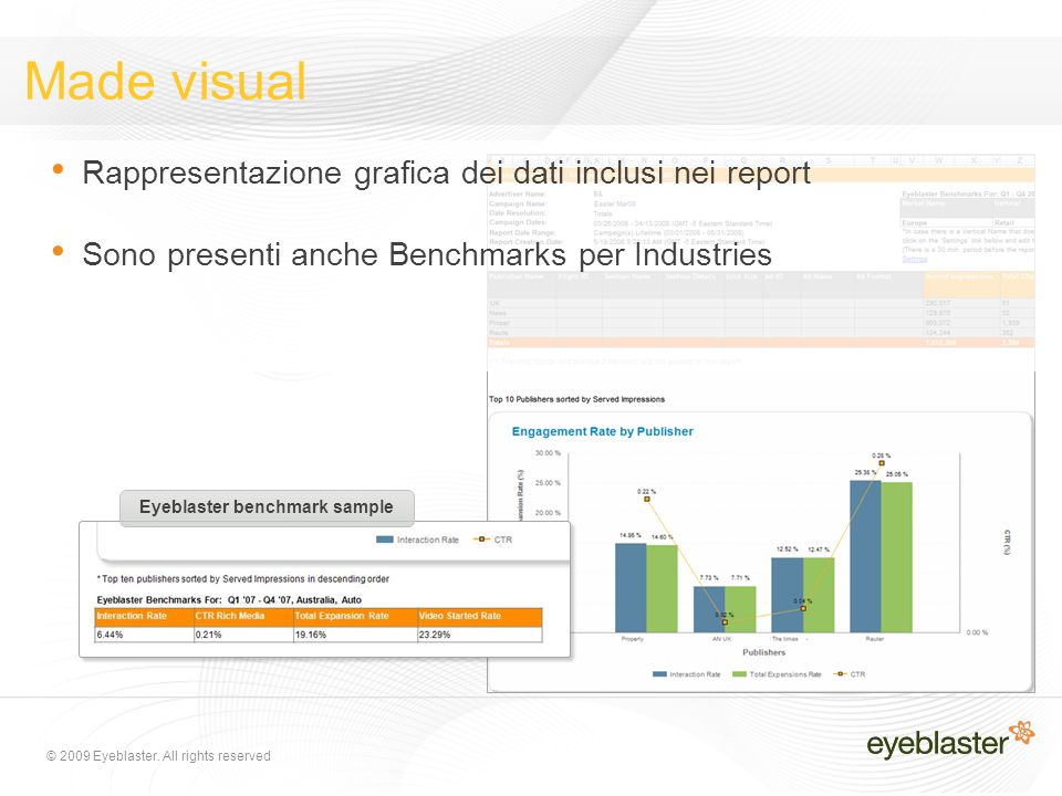 © 2009 Eyeblaster. All rights reserved Made visual Rappresentazione grafica dei dati inclusi nei report Sono presenti anche Benchmarks per Industries