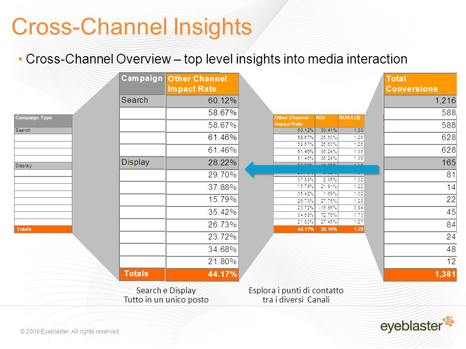© 2009 Eyeblaster. All rights reserved Cross-Channel Insights Cross-Channel Overview – top level insights into media interaction Search e Display Tutt