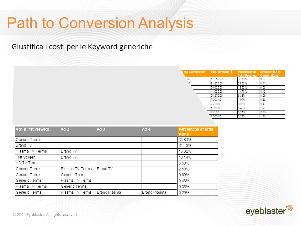 © 2009 Eyeblaster. All rights reserved Path to Conversion Analysis Giustifica i costi per le Keyword generiche