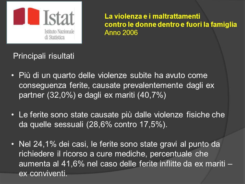 Più di un quarto delle violenze subite ha avuto come conseguenza ferite, causate prevalentemente dagli ex partner (32,0%) e dagli ex mariti (40,7%) Le