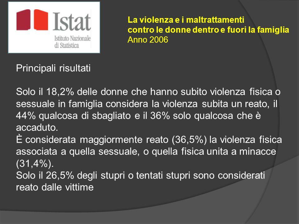 Solo il 18,2% delle donne che hanno subito violenza fisica o sessuale in famiglia considera la violenza subita un reato, il 44% qualcosa di sbagliato