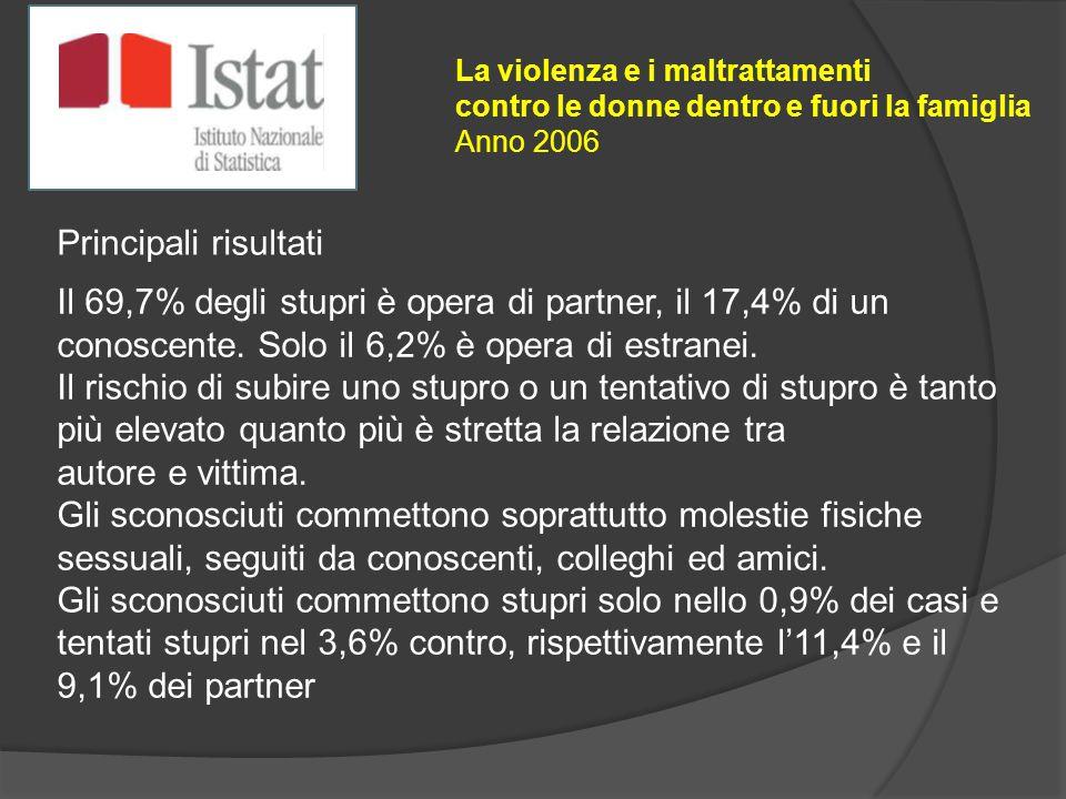 Il 69,7% degli stupri è opera di partner, il 17,4% di un conoscente. Solo il 6,2% è opera di estranei. Il rischio di subire uno stupro o un tentativo