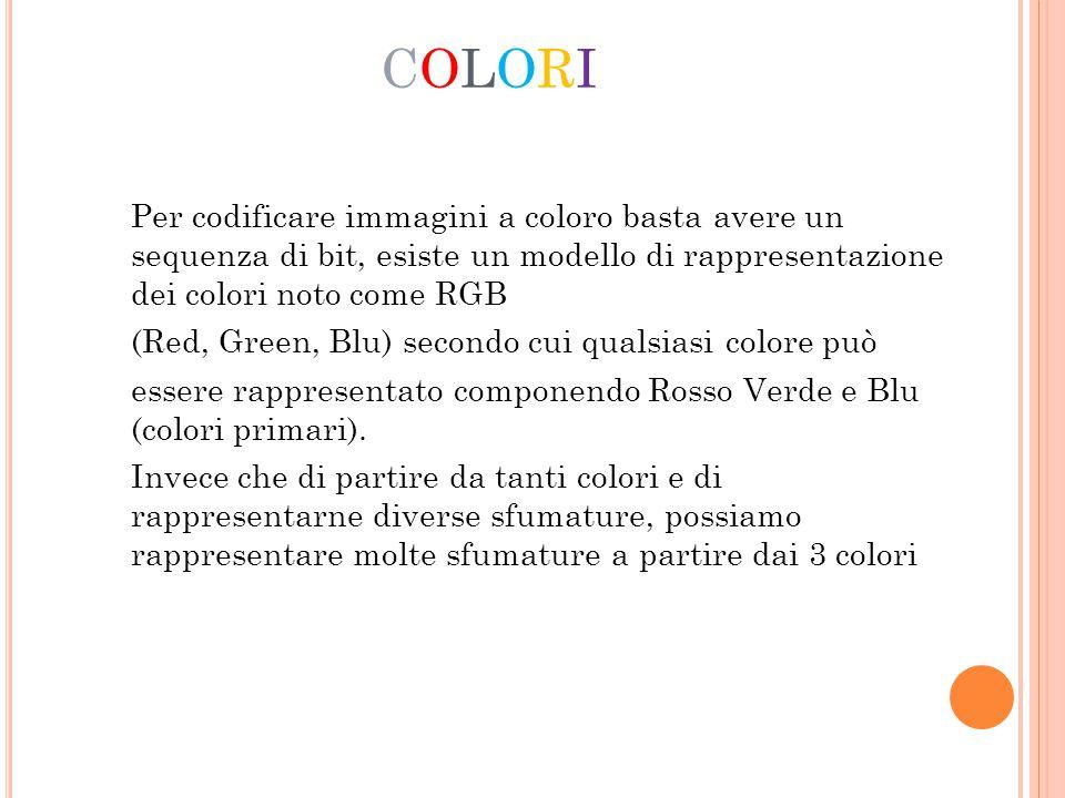 COLORICOLORI Per codificare immagini a coloro basta avere un sequenza di bit, esiste un modello di rappresentazione dei colori noto come RGB (Red, Gre