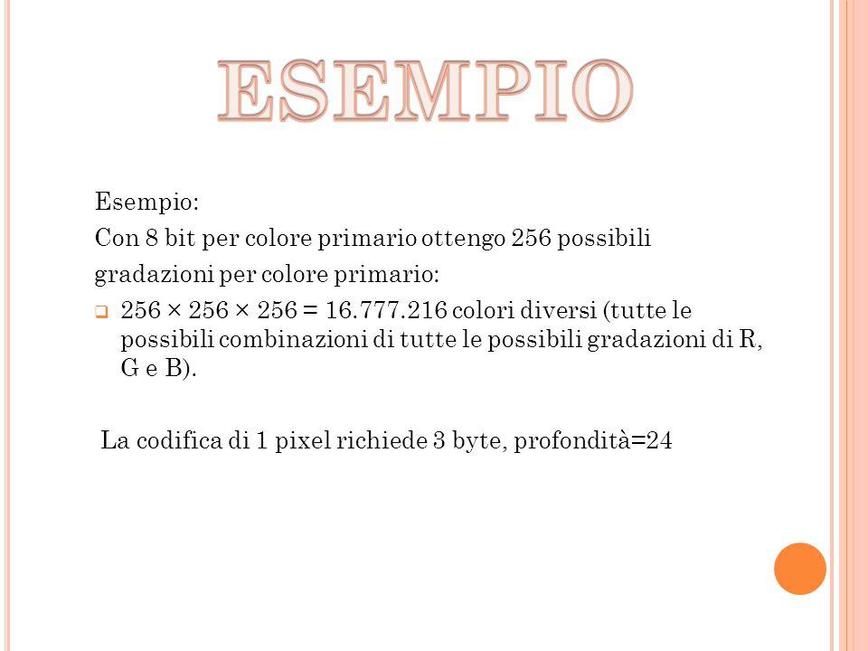 Esempio: Con 8 bit per colore primario ottengo 256 possibili gradazioni per colore primario:  256 × 256 × 256 = 16.777.216 colori diversi (tutte le p