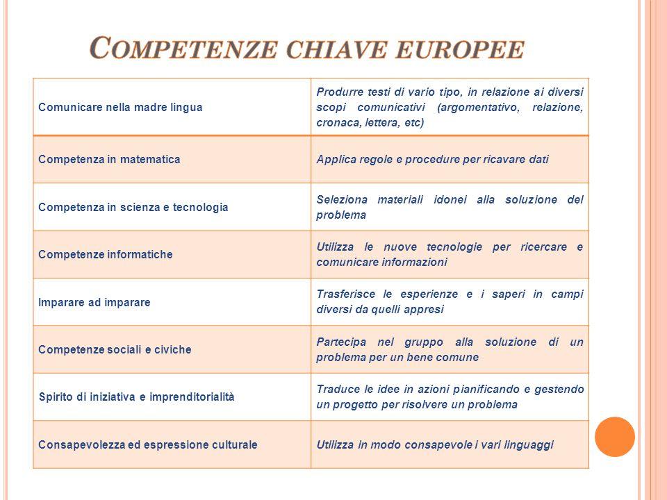 Comunicare nella madre lingua Produrre testi di vario tipo, in relazione ai diversi scopi comunicativi (argomentativo, relazione, cronaca, lettera, et