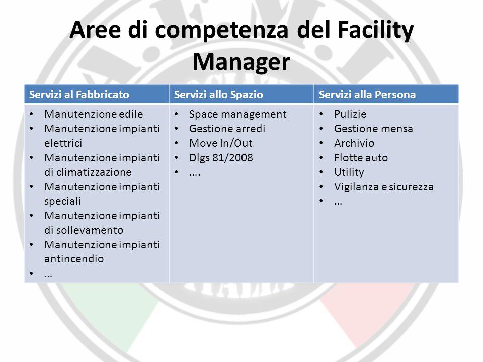 Aree di competenza del Facility Manager Servizi al FabbricatoServizi allo SpazioServizi alla Persona Manutenzione edile Manutenzione impianti elettric