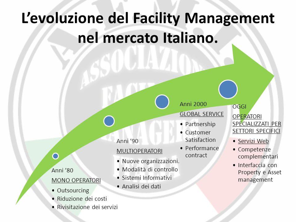 L'evoluzione del Facility Management nel mercato Italiano. Anni '80 MONO OPERATORI Outsourcing Riduzione dei costi Rivisitazione dei servizi Anni '90
