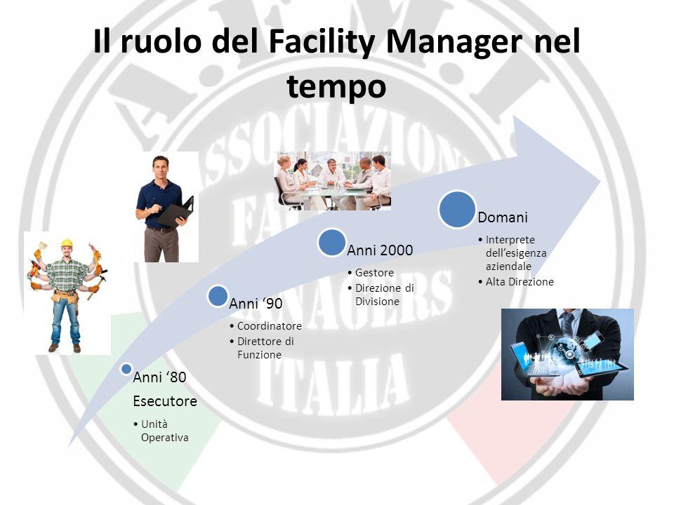 Il ruolo del Facility Manager nel tempo Anni '80 Esecutor e Unità Operativa Anni '90 Coordinatore Direttore di Funzione Anni 2000 Gestore Direzione di