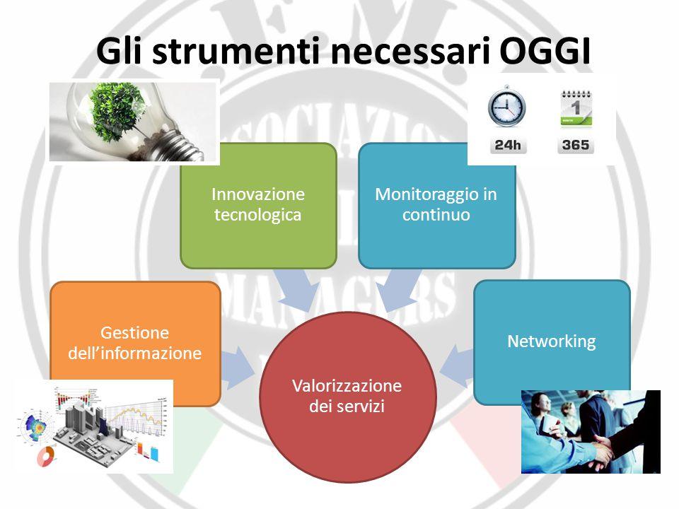 Gli strumenti necessari OGGI Valorizzazione dei servizi Gestione dell'informazione Innovazione tecnologica Monitoraggio in continuo Networking