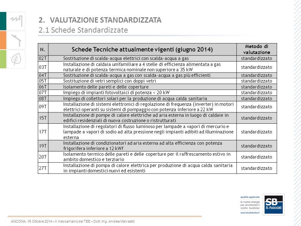 ANCONA, 16 Ottobre 2014 – Il meccanismo dei TEE – Dott. Ing. Andrea Malvestiti 2.VALUTAZIONE STANDARDIZZATA 2.1 Schede Standardizzate N. Schede Tecnic