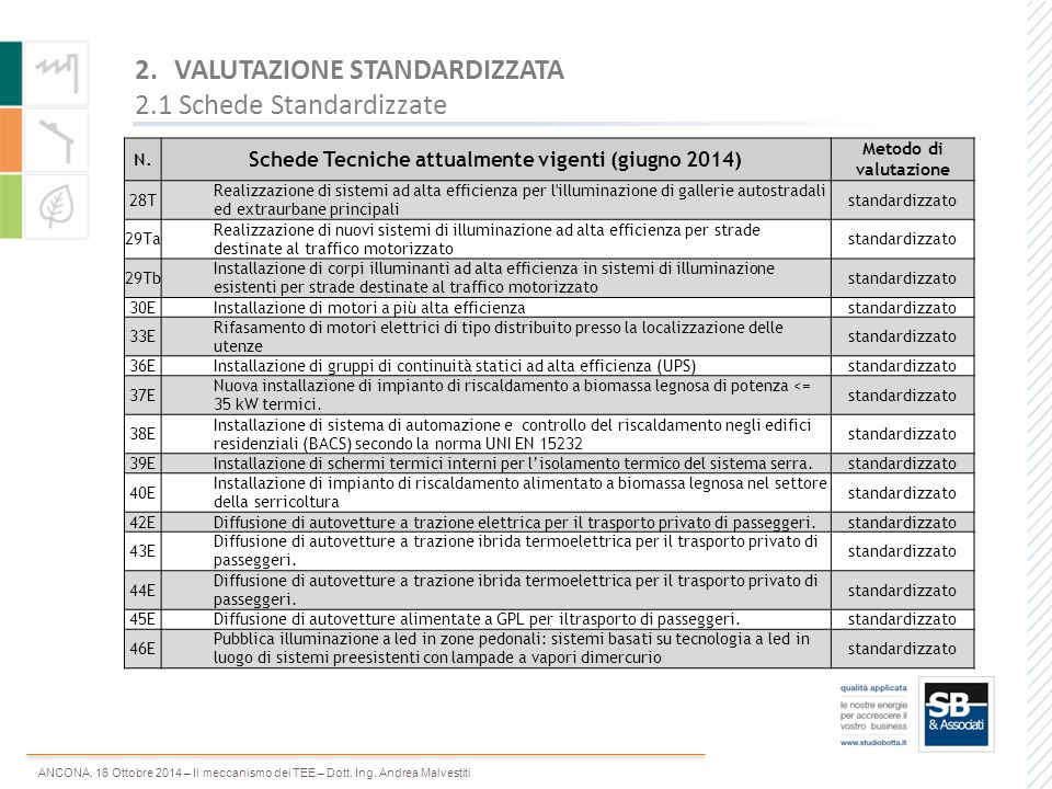 ANCONA, 16 Ottobre 2014 – Il meccanismo dei TEE – Dott. Ing. Andrea Malvestiti N. Schede Tecniche attualmente vigenti (giugno 2014) Metodo di valutazi