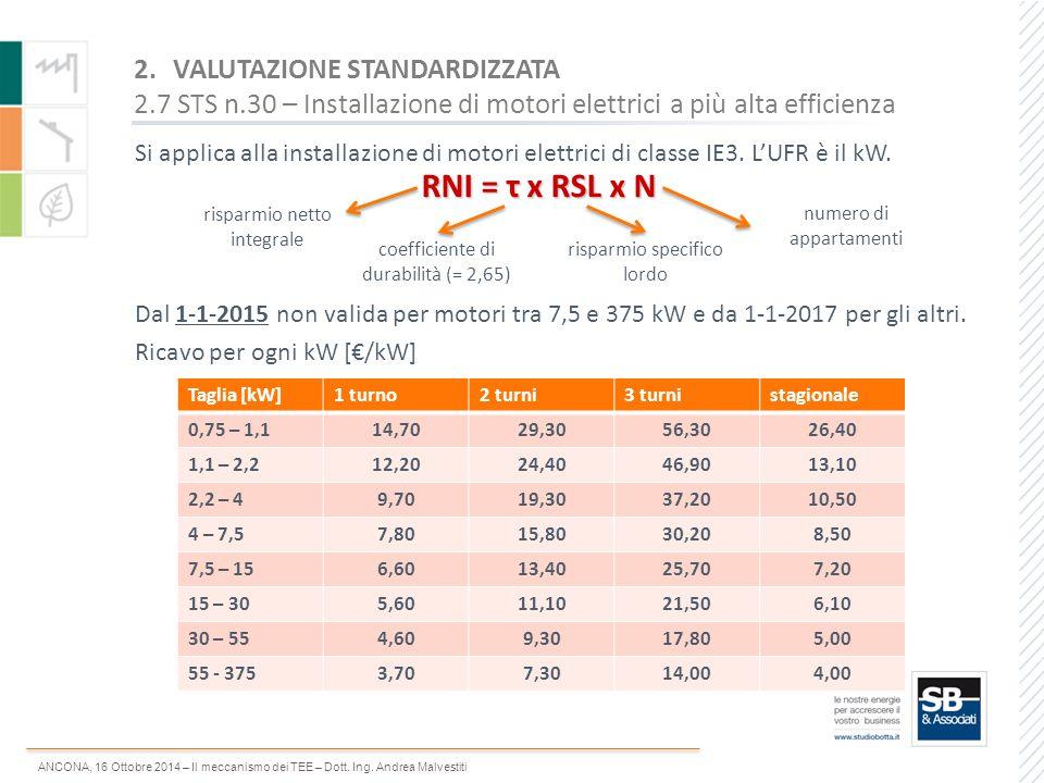 ANCONA, 16 Ottobre 2014 – Il meccanismo dei TEE – Dott. Ing. Andrea Malvestiti Dal 1-1-2015 non valida per motori tra 7,5 e 375 kW e da 1-1-2017 per g