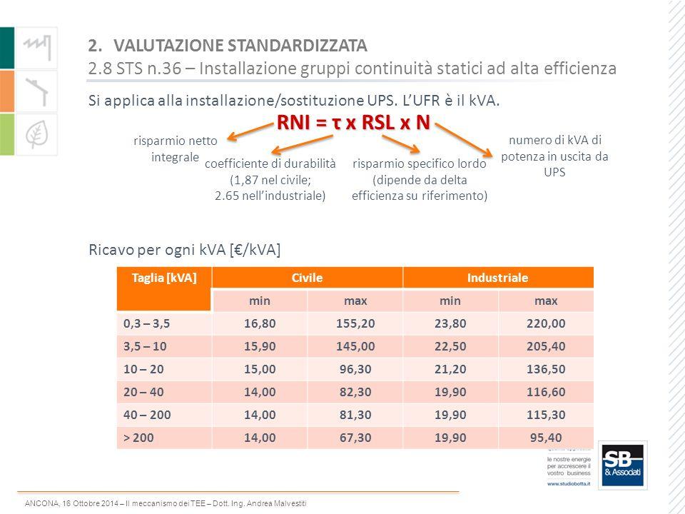 ANCONA, 16 Ottobre 2014 – Il meccanismo dei TEE – Dott. Ing. Andrea Malvestiti Si applica alla installazione/sostituzione UPS. L'UFR è il kVA. 2.VALUT