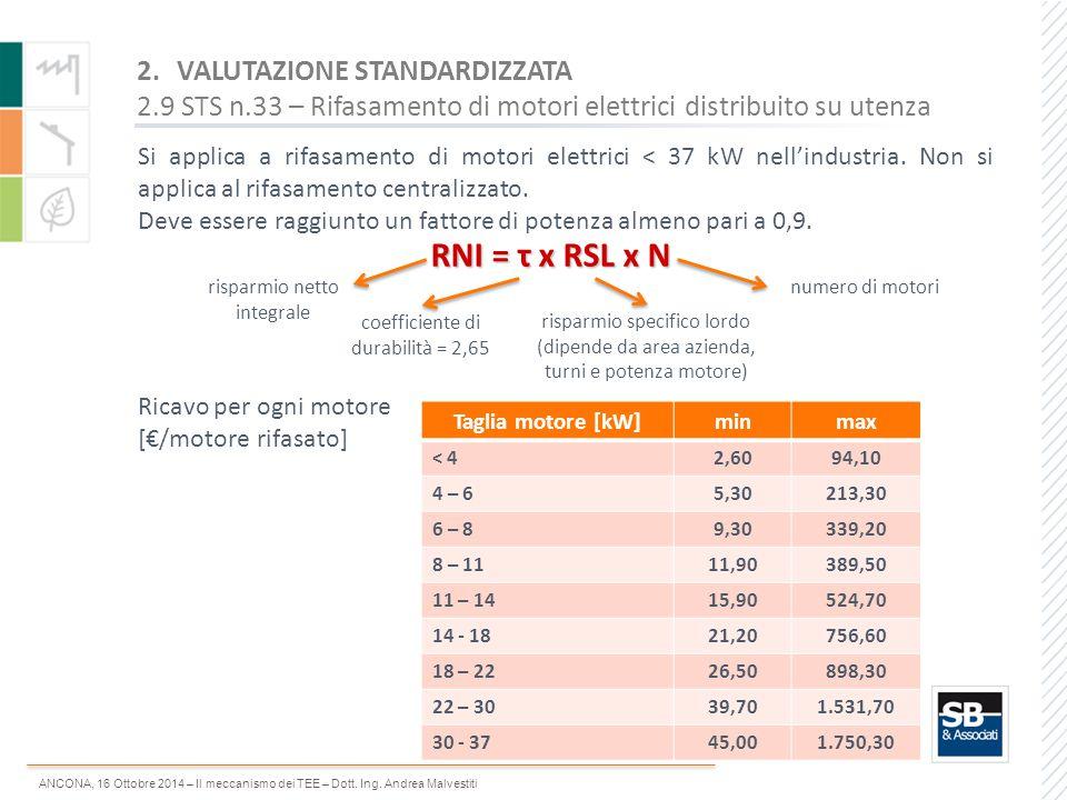 ANCONA, 16 Ottobre 2014 – Il meccanismo dei TEE – Dott. Ing. Andrea Malvestiti Si applica a rifasamento di motori elettrici < 37 kW nell'industria. No