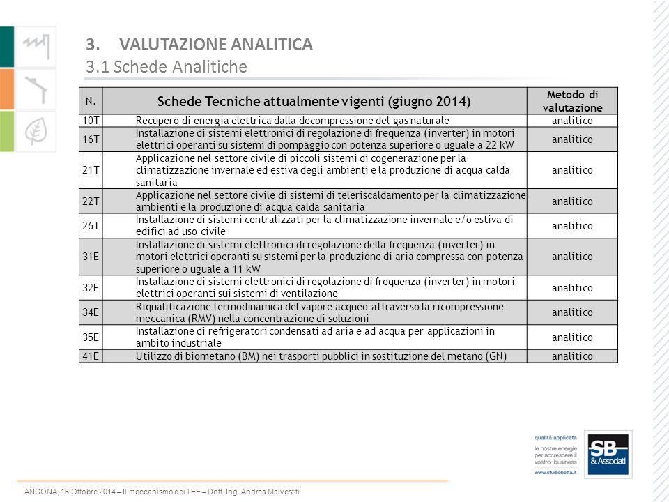 ANCONA, 16 Ottobre 2014 – Il meccanismo dei TEE – Dott. Ing. Andrea Malvestiti 3.VALUTAZIONE ANALITICA 3.1 Schede Analitiche N. Schede Tecniche attual