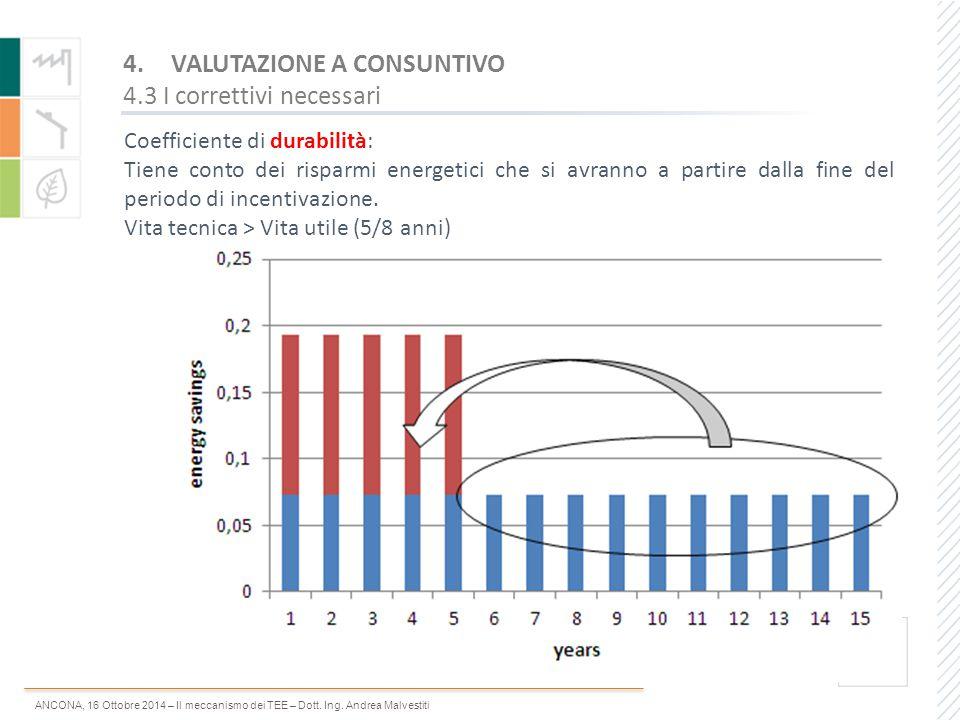 ANCONA, 16 Ottobre 2014 – Il meccanismo dei TEE – Dott. Ing. Andrea Malvestiti Coefficiente di durabilità: Tiene conto dei risparmi energetici che si