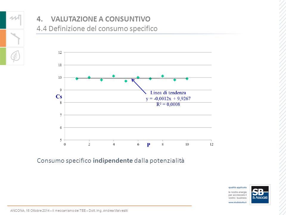 ANCONA, 16 Ottobre 2014 – Il meccanismo dei TEE – Dott. Ing. Andrea Malvestiti Consumo specifico indipendente dalla potenzialità 4.VALUTAZIONE A CONSU