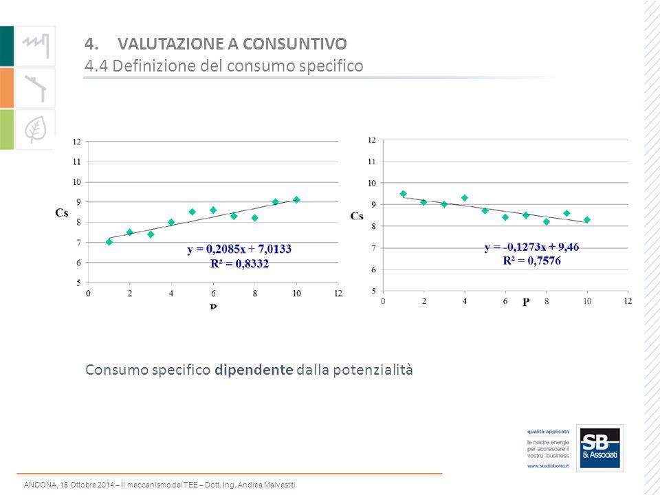 ANCONA, 16 Ottobre 2014 – Il meccanismo dei TEE – Dott. Ing. Andrea Malvestiti Consumo specifico dipendente dalla potenzialità 4.VALUTAZIONE A CONSUNT
