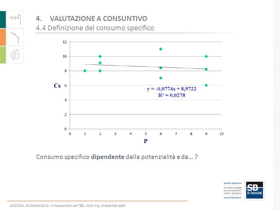 ANCONA, 16 Ottobre 2014 – Il meccanismo dei TEE – Dott. Ing. Andrea Malvestiti Consumo specifico dipendente dalla potenzialità e da… ? 4.VALUTAZIONE A