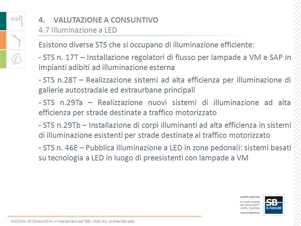 ANCONA, 16 Ottobre 2014 – Il meccanismo dei TEE – Dott. Ing. Andrea Malvestiti Esistono diverse STS che si occupano di illuminazione efficiente: - STS
