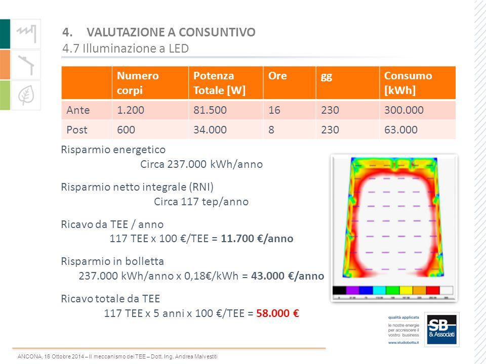ANCONA, 16 Ottobre 2014 – Il meccanismo dei TEE – Dott. Ing. Andrea Malvestiti Numero corpi Potenza Totale [W] OreggConsumo [kWh] Ante1.20081.50016230