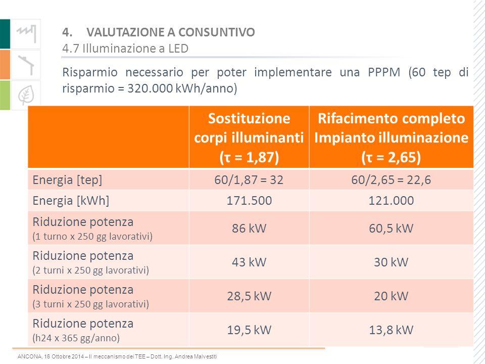 ANCONA, 16 Ottobre 2014 – Il meccanismo dei TEE – Dott. Ing. Andrea Malvestiti Risparmio necessario per poter implementare una PPPM (60 tep di risparm