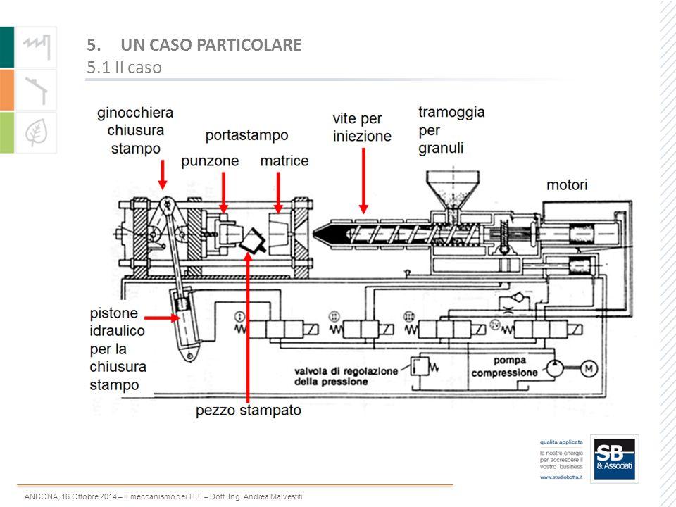 ANCONA, 16 Ottobre 2014 – Il meccanismo dei TEE – Dott. Ing. Andrea Malvestiti 5.UN CASO PARTICOLARE 5.1 Il caso