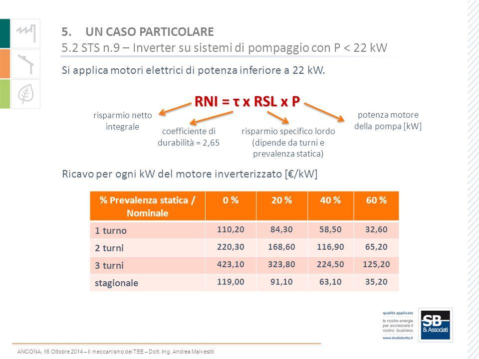 ANCONA, 16 Ottobre 2014 – Il meccanismo dei TEE – Dott. Ing. Andrea Malvestiti Si applica motori elettrici di potenza inferiore a 22 kW. 5.UN CASO PAR