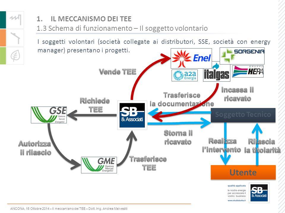 ANCONA, 16 Ottobre 2014 – Il meccanismo dei TEE – Dott. Ing. Andrea Malvestiti 1.IL MECCANISMO DEI TEE 1.3 Schema di funzionamento – Il soggetto volon