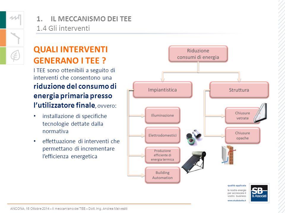 ANCONA, 16 Ottobre 2014 – Il meccanismo dei TEE – Dott.