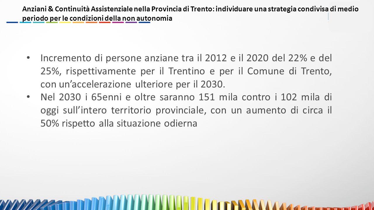 Incremento di persone anziane tra il 2012 e il 2020 del 22% e del 25%, rispettivamente per il Trentino e per il Comune di Trento, con un'accelerazione ulteriore per il 2030.