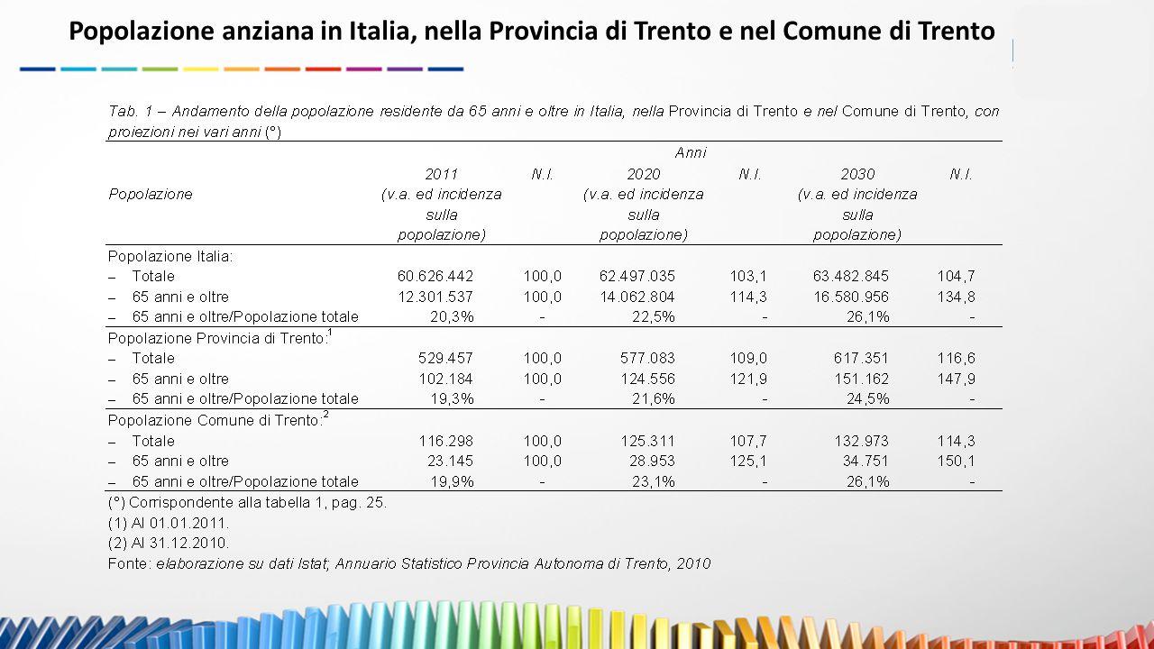 Popolazione anziana in Italia, nella Provincia di Trento e nel Comune di Trento