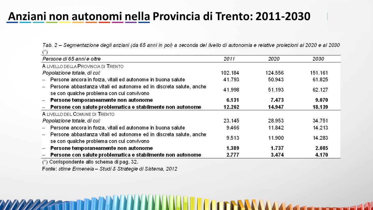 Anziani non autonomi nella Provincia di Trento: 2011-2030