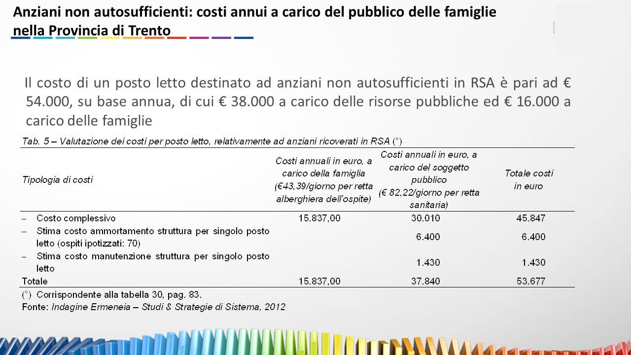 Il costo di un posto letto destinato ad anziani non autosufficienti in RSA è pari ad € 54.000, su base annua, di cui € 38.000 a carico delle risorse pubbliche ed € 16.000 a carico delle famiglie Anziani non autosufficienti: costi annui a carico del pubblico delle famiglie nella Provincia di Trento