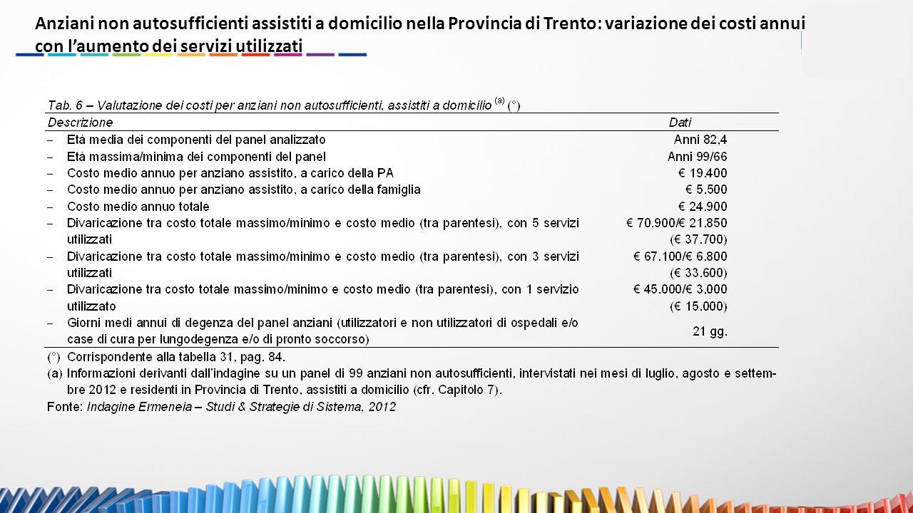 Anziani non autosufficienti assistiti a domicilio nella Provincia di Trento: variazione dei costi annui con l'aumento dei servizi utilizzati