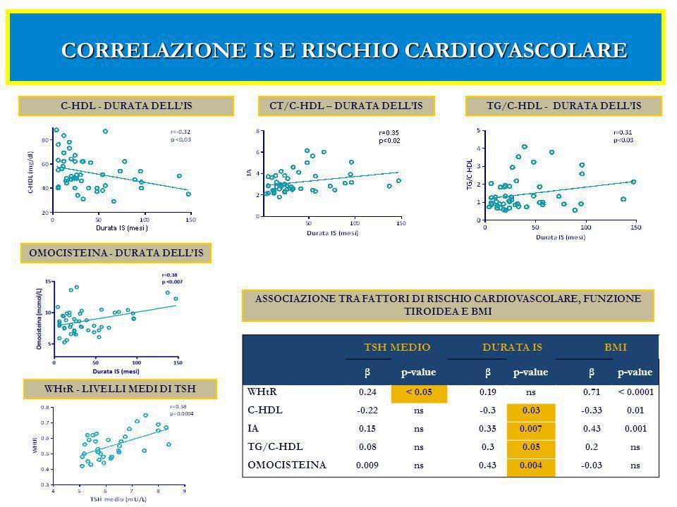L'IS idiopatico di lunga durata non trattato si associa a lievi alterazioni metaboliche pro-aterogeniche.