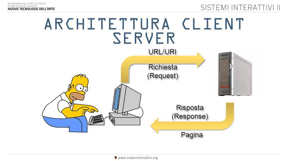 ARCHITETTURA CLIENT SERVER Richiesta (Request) Richiesta (Request) Risposta (Response) Risposta (Response) URL/URI Pagina