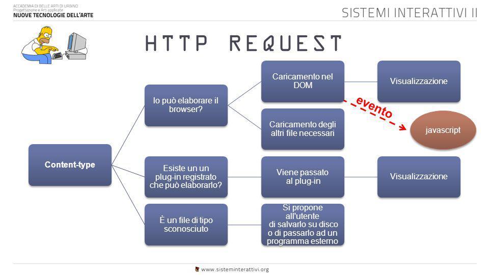 HTTP REQUEST Content-type lo può elaborare il browser? Caricamento nel DOM Visualizzazione Caricamento degli altri file necessari Esiste un un plug-in