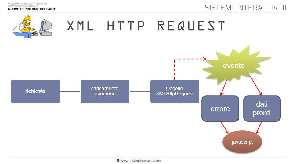 XML HTTP REQUEST richiesta caricamento asincrono Oggetto XMLHttpRequest errore dati pronti evento javascript