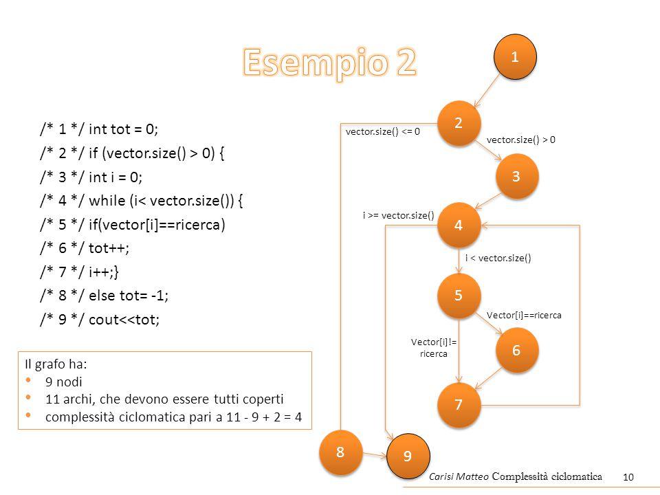 /* 1 */ int tot = 0; /* 2 */ if (vector.size() > 0) { /* 3 */ int i = 0; /* 4 */ while (i< vector.size()) { /* 5 */ if(vector[i]==ricerca) /* 6 */ tot++; /* 7 */ i++;} /* 8 */ else tot= -1; /* 9 */ cout<<tot; 1 1 2 2 4 4 5 5 6 6 7 7 vector.size() > 0 vector.size() <= 0 Vector[i]!= ricerca Vector[i]==ricerca 8 8 i >= vector.size() i < vector.size() Il grafo ha: 9 nodi 11 archi, che devono essere tutti coperti complessità ciclomatica pari a 11 - 9 + 2 = 4 3 3 Carisi Matteo Complessità ciclomatica 10 9 9