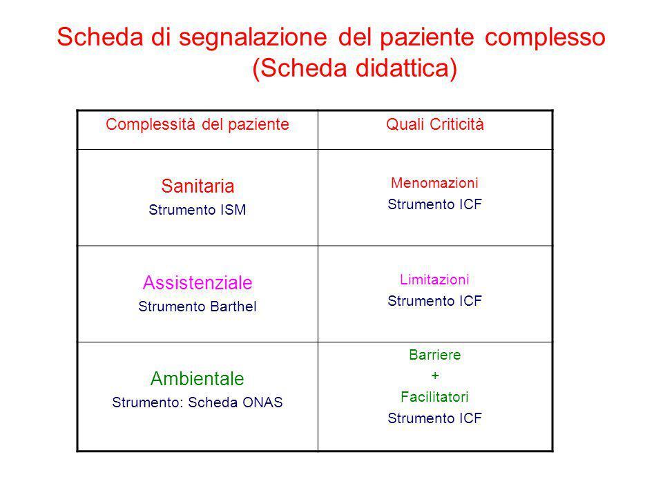Scheda di segnalazione del paziente complesso (Scheda didattica) Complessità del pazienteQuali Criticità Sanitaria Strumento ISM Menomazioni Strumento