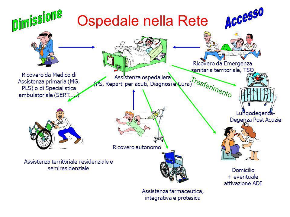 Assistenza territoriale residenziale e semiresidenziale Assistenza ospedaliera (PS, Reparti per acuti, Diagnosi e Cura) Assistenza farmaceutica, integ