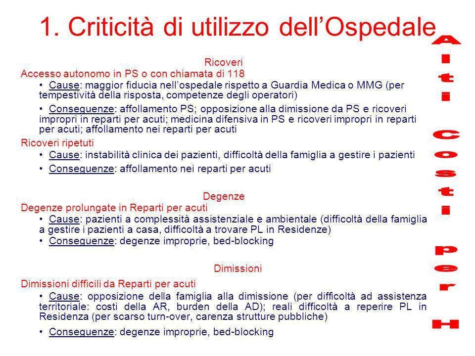 1. Criticità di utilizzo dell'Ospedale Ricoveri Accesso autonomo in PS o con chiamata di 118 Cause: maggior fiducia nell'ospedale rispetto a Guardia M
