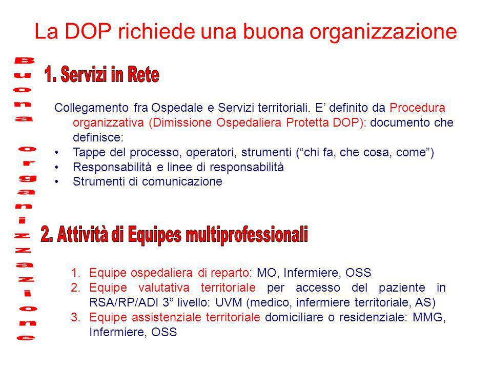 Collegamento fra Ospedale e Servizi territoriali. E' definito da Procedura organizzativa (Dimissione Ospedaliera Protetta DOP): documento che definisc