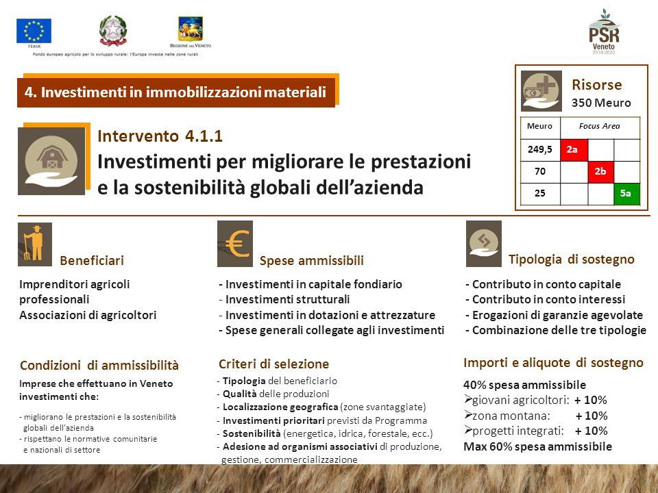 4.1.1Intervento Investimenti per migliorare le prestazioni e la sostenibilità globali dell'azienda Tipologia di sostegno Beneficiari Spese ammissibili Condizioni di ammissibilità Criteri di selezione Importi e aliquote di sostegno Imprenditori agricoli professionali Associazioni di agricoltori Risorse 350 Meuro - Investimenti in capitale fondiario - Investimenti strutturali - Investimenti in dotazioni e attrezzature - Spese generali collegate agli investimenti - Contributo in conto capitale - Contributo in conto interessi - Erogazioni di garanzie agevolate - Combinazione delle tre tipologie Imprese che effettuano in Veneto investimenti che: - migliorano le prestazioni e la sostenibilità globali dell'azienda - rispettano le normative comunitarie e nazionali di settore - Tipologia del beneficiario - Qualità delle produzioni - Localizzazione geografica (zone svantaggiate) - Investimenti prioritari previsti da Programma - Sostenibilità (energetica, idrica, forestale, ecc.) - Adesione ad organismi associativi di produzione, gestione, commercializzazione 40% spesa ammissibile  giovani agricoltori: + 10%  zona montana: + 10%  progetti integrati: + 10% Max 60% spesa ammissibile 4.