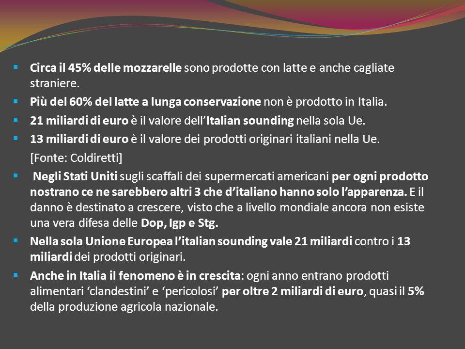  Circa il 45% delle mozzarelle sono prodotte con latte e anche cagliate straniere.  Più del 60% del latte a lunga conservazione non è prodotto in It
