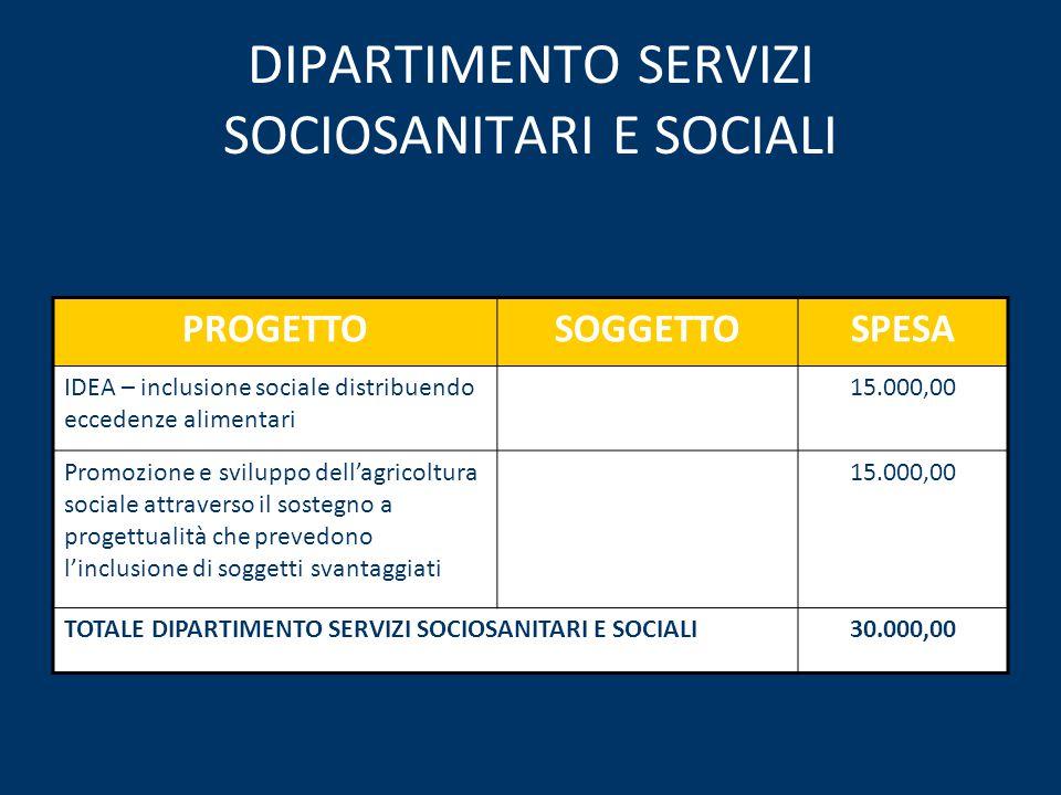 DIPARTIMENTO SERVIZI SOCIOSANITARI E SOCIALI PROGETTOSOGGETTOSPESA IDEA – inclusione sociale distribuendo eccedenze alimentari 15.000,00 Promozione e sviluppo dell'agricoltura sociale attraverso il sostegno a progettualità che prevedono l'inclusione di soggetti svantaggiati 15.000,00 TOTALE DIPARTIMENTO SERVIZI SOCIOSANITARI E SOCIALI30.000,00